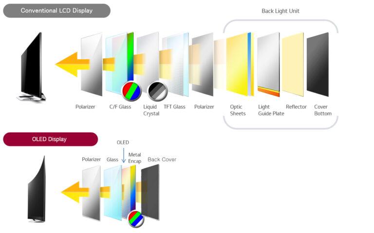 OLED Technik